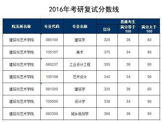 北京建筑大学分数线_北京交通大学建筑与艺术学院2015-2019年考研复试分数线